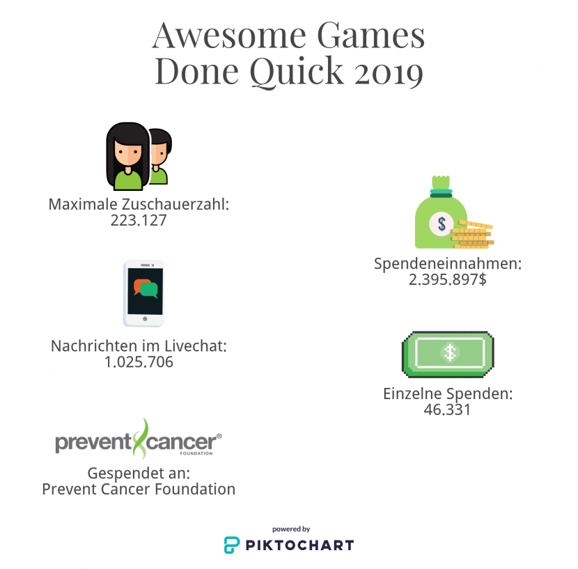 Awesome Games Done Quick 2019 Statistiken