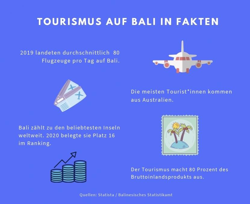Infografik: Tourismus auf Bali in Fakten