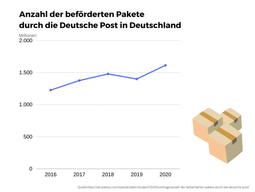 Anzahl der beförderten Pakete durch die Deutsche Post in Deutschland