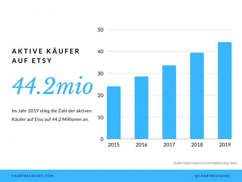 Anzahl der aktiven Käufer auf Etsy
