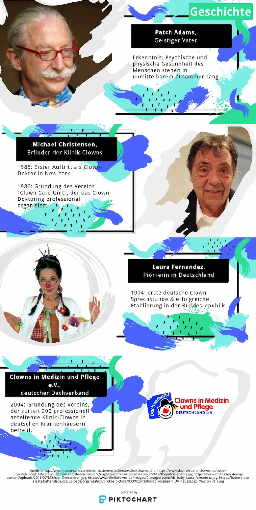 Infografik zur Geschichte der Klinik-Clowns
