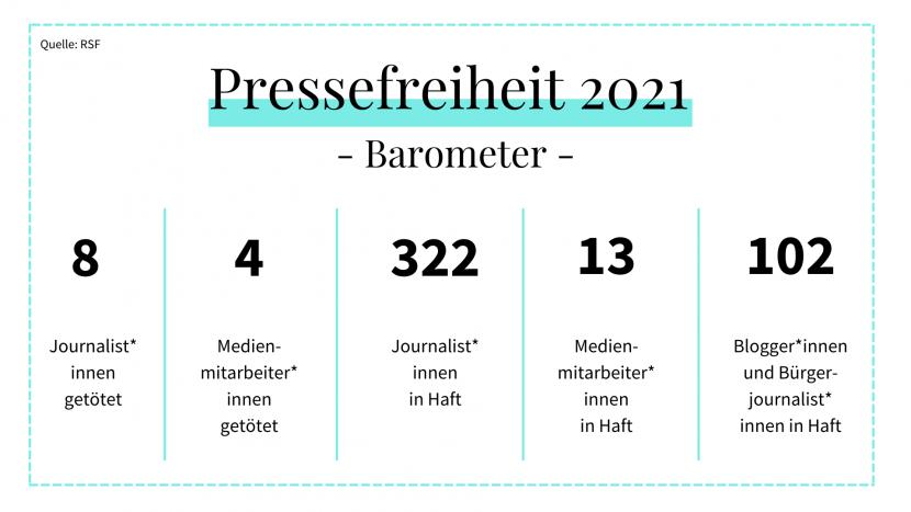 Infografik Pressefreiheit 2021
