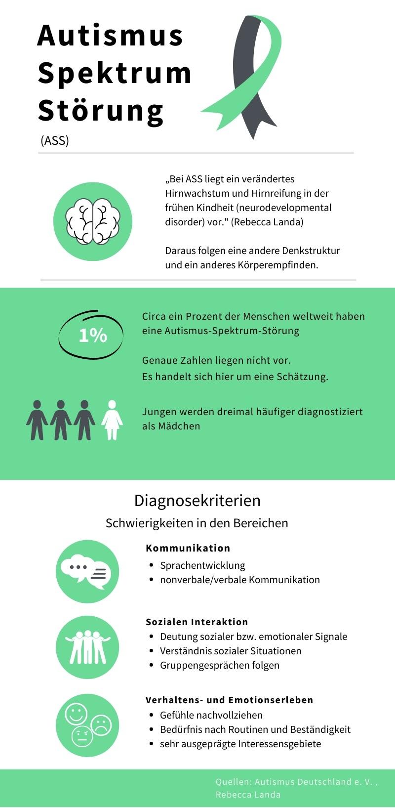 Infografik zur Autismus-Spektrum-Störung